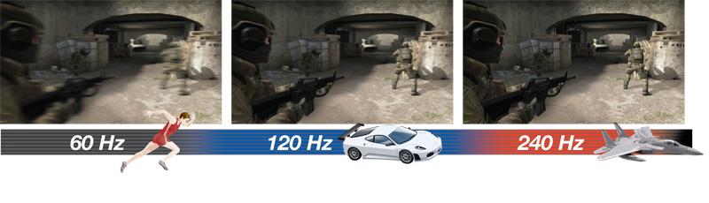 60Hz vs 120Hz vs 240Hz
