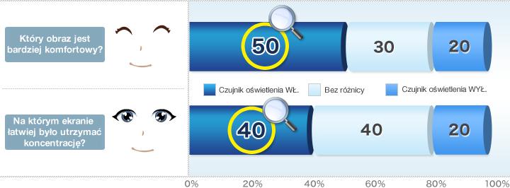 Jak oceniasz poziom zmęczenia oczu i czytelność obrazu