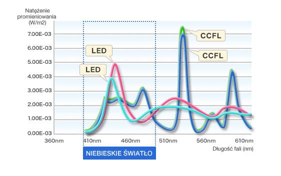LED i podświetlenie CCFL emitują prawie takie same ilości światła niebieskiego