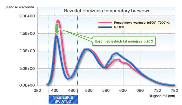 Rezultat obniżenia temperatury barwowej