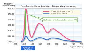 Obniżenie temperatury barwowej i jasności