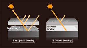 Optical Bonding - odbicia światła