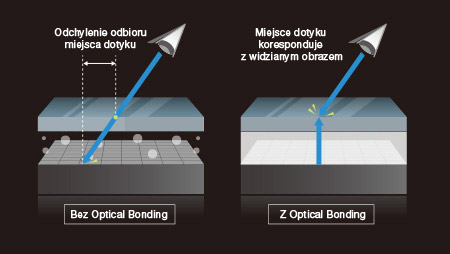 Optical Bonding - dotyk