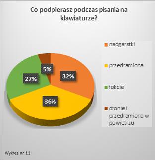 Wykres11