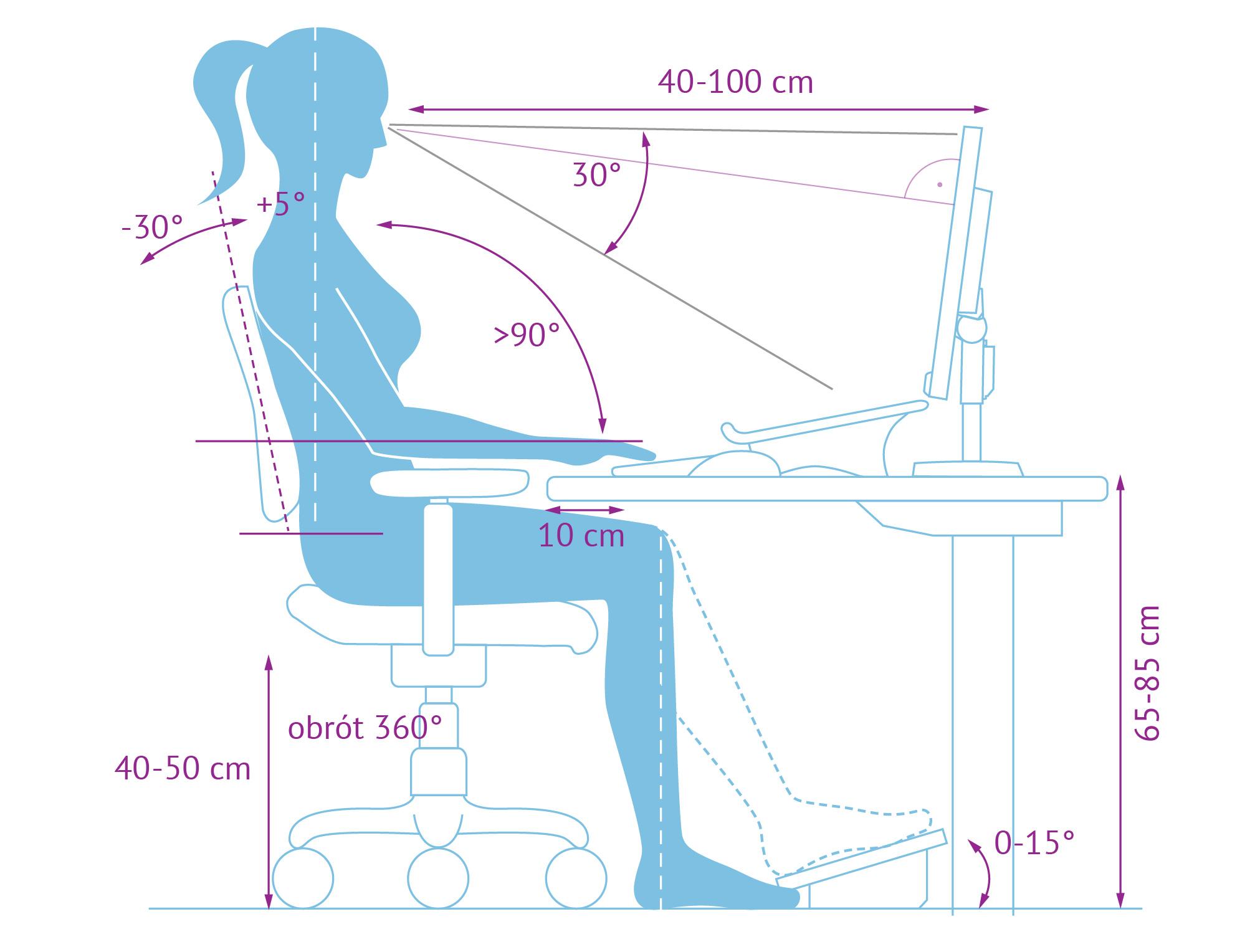 Czy komfort pracy ma wpływ na jej wydajność?