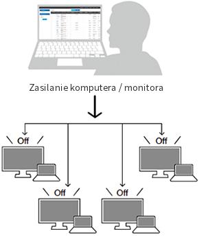 Centralne zarządzanie wieloma monitorami